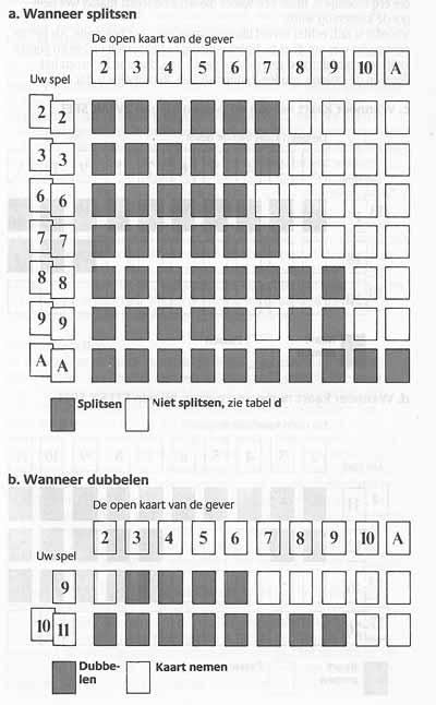 blackjack-schema-splitsen-1